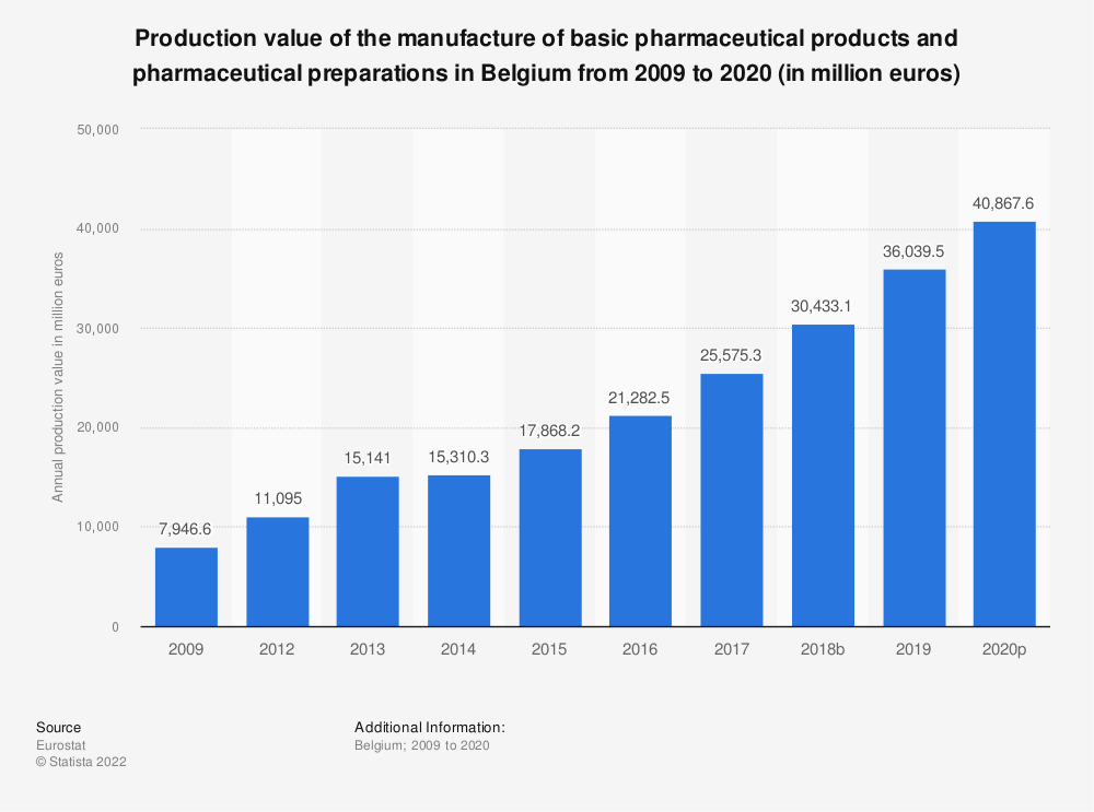 Statistic: Production value of the manufacture of basic pharmaceutical products and pharmaceutical preparations in Belgium from 2009 to 2017 (in million euros) | Statista
