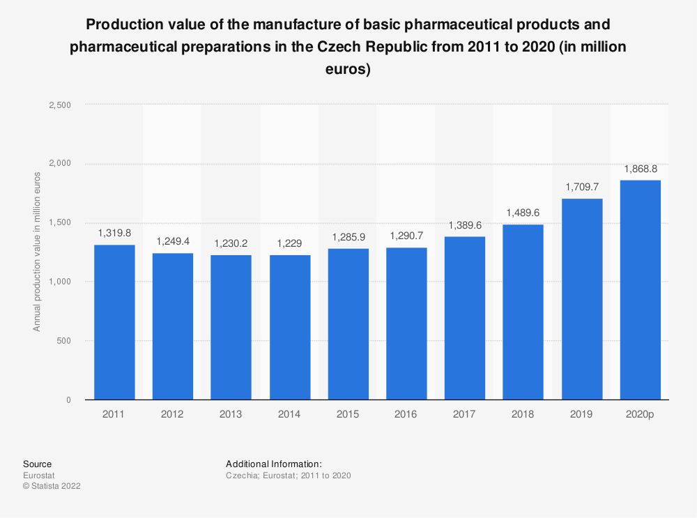 Statistic: Production value of the manufacture of basic pharmaceutical products and pharmaceutical preparations in the Czech Republic from 2008 to 2017 (in million euros) | Statista