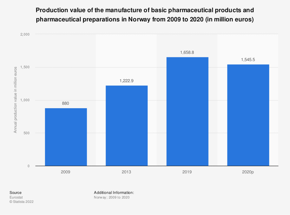 Statistic: Production value of the manufacture of basic pharmaceutical products and pharmaceutical preparations in Norway from 2009 to 2013 (in million euros) | Statista
