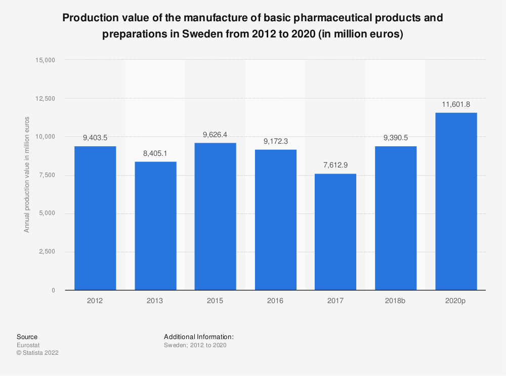 Statistic: Production value of the manufacture of basic pharmaceutical products and pharmaceutical preparations in Sweden from 2012 to 2017 (in million euros) | Statista