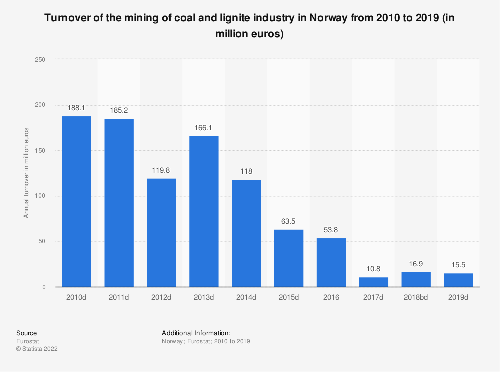 Statistic: Turnover of the mining of coal and lignite industry in Norway from 2010 to 2016 (in million euros) | Statista