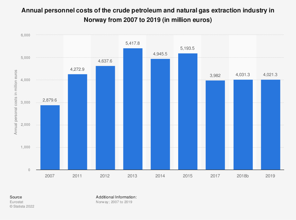 Statistic: Annual personnel costs of the crude petroleum and natural gas extraction industry in Norway from 2011 to 2015 (in million euros) | Statista