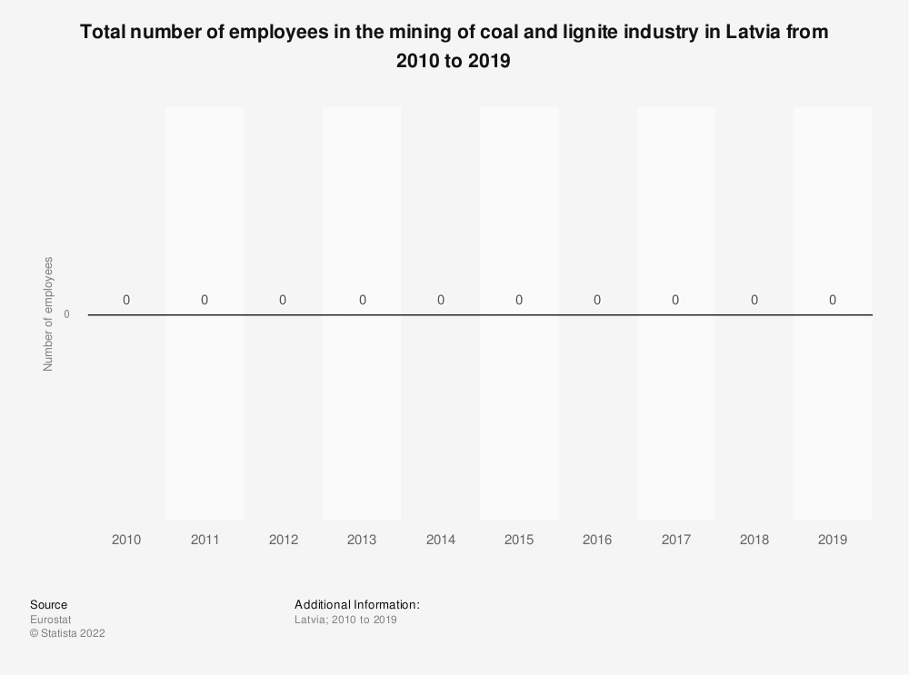 Statistic: Total number of employees in the mining of coal and lignite industry in Latvia from 2008 to 2016 | Statista
