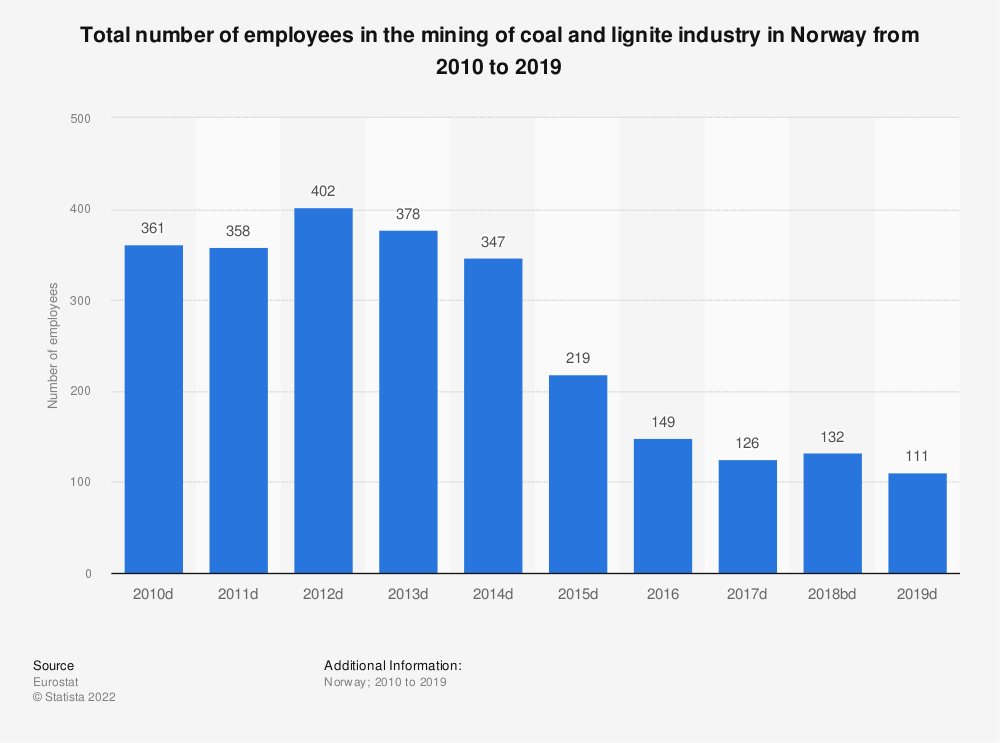 Statistic: Total number of employees in the mining of coal and lignite industry in Norway from 2008 to 2016 | Statista