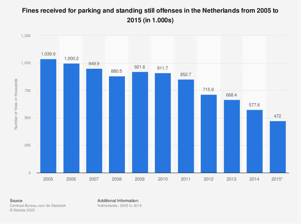 Statistic: Fines received for parking and standing still offenses in the Netherlands from 2005 to 2015 (in 1.000s)   Statista