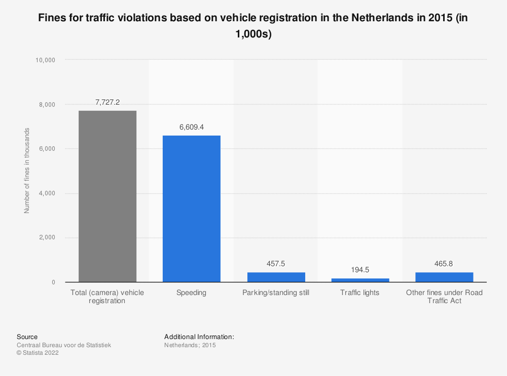 Statistic: Fines for traffic violations based on vehicle registration in the Netherlands in 2015 (in 1,000s) | Statista
