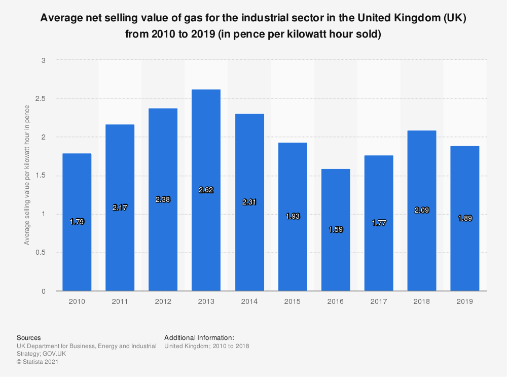 Statistic: Average net selling value of gas for the industrial sector in the United Kingdom (UK) from 2010 to 2018 (in pence per kWh* sold) | Statista