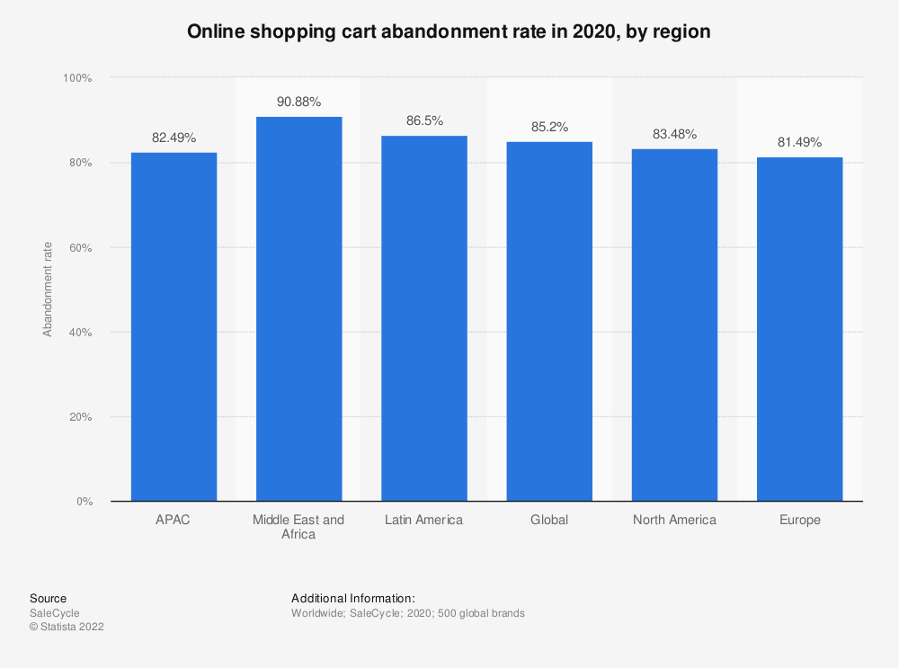 Statistic: Online shopping cart abandonment rate as of 2nd quarter 2016, by region | Statista