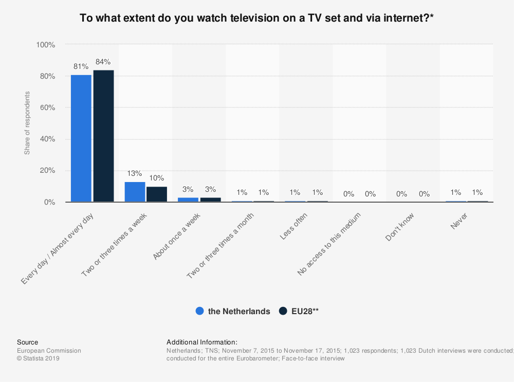 Statistic: To what extent do you watch television on a TV set and via internet?* | Statista