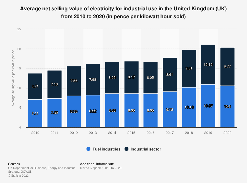 Statistic: Average net selling value of electricity for industrial use in the United Kingdom (UK) from 2010 to 2018 (in pence per kWh* sold) | Statista