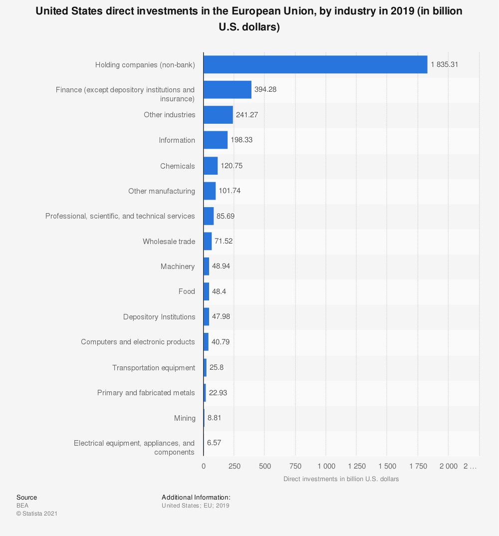 Statistic: United States direct investments in the European Union, by industry in 2018 (in billion U.S. dollars)   Statista