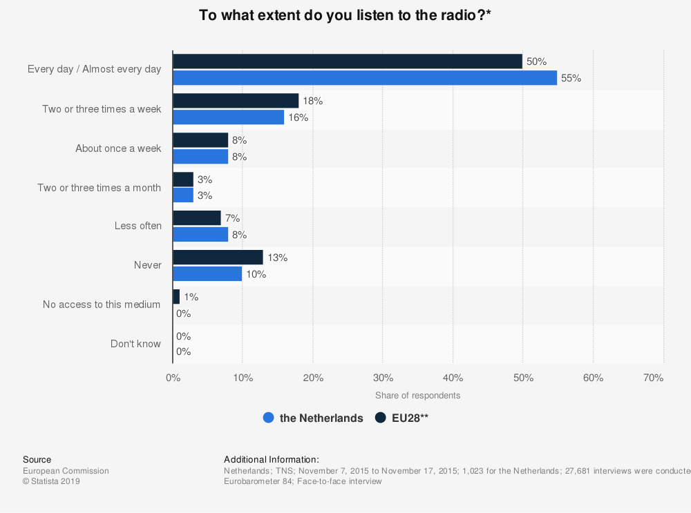 Statistic: To what extent do you listen to the radio?* | Statista