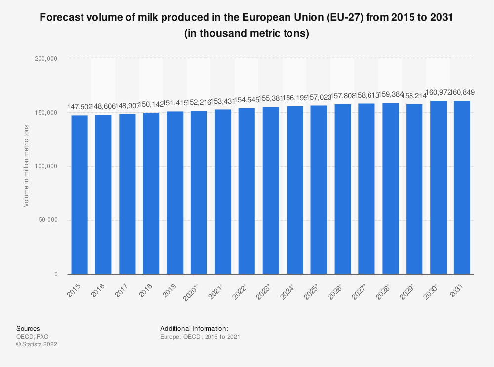 Statistic: Forecast volume of milk produced in the European Union (EU 28) from 2015 to 2027* (in million metric tons) | Statista