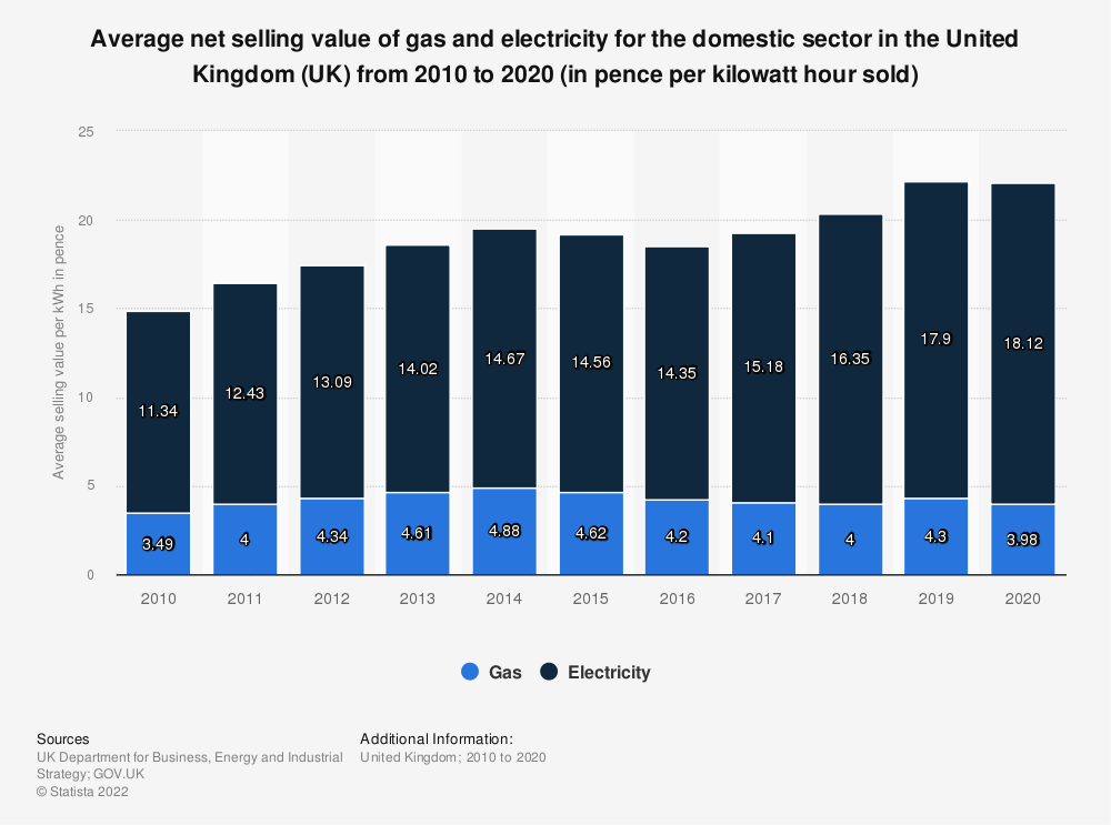Statistic: Average net selling value of gas and electricity for the domestic sector in the United Kingdom (UK) from 2010 to 2018 (in pence per kWh* sold) | Statista