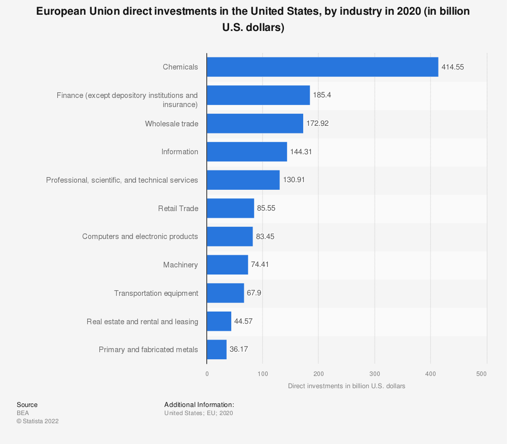 Statistic: European Union direct investments in the United States, by industry in 2017 (in billion U.S. dollars) | Statista