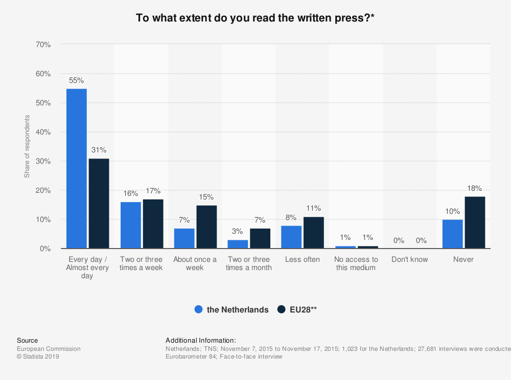 Statistic: To what extent do you read the written press?* | Statista
