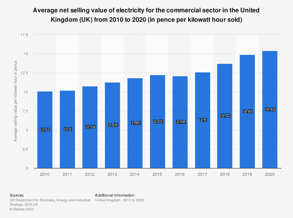Statistic: Average net selling value of electricity for the commercial sector in the United Kingdom (UK) from 2010 to 2019 (in pence per kilowatt hour sold) | Statista