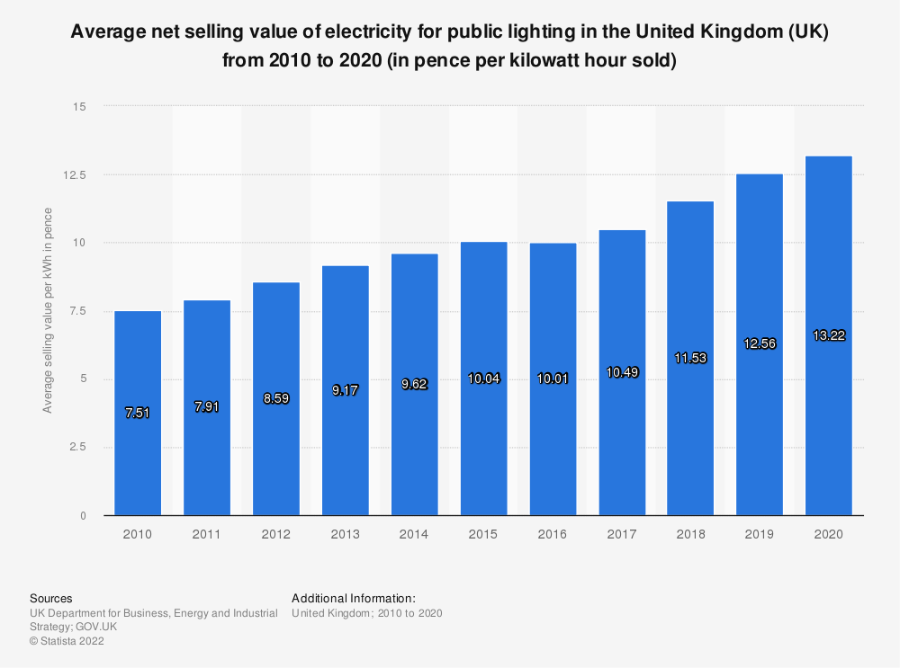 Statistic: Average net selling value of electricity for public lighting in the United Kingdom (UK) from 2010 to 2019 (in pence per kilowatt hour sold) | Statista