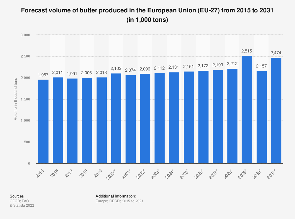 Statistic: Forecast volume of butter produced in the European Union (EU 28) from 2015 to 2027* (in 1,000 tonnes) | Statista