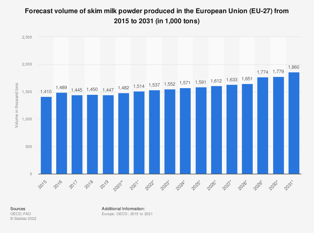 Statistic: Forecast volume of skim milk powder produced in the European Union (EU 27) from 2015 to 2028* (in 1,000 tonnes) | Statista