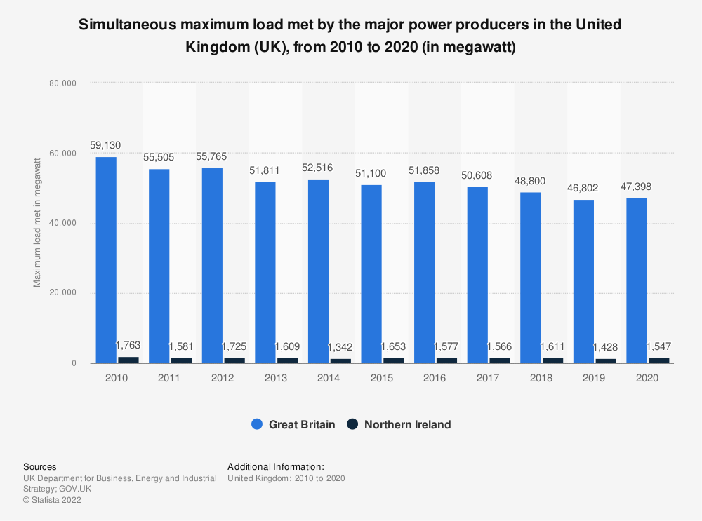 Statistic: Simultaneous maximum load met by the major power producers in the United Kingdom (UK), from 2010 to 2018* (in megawatt) | Statista