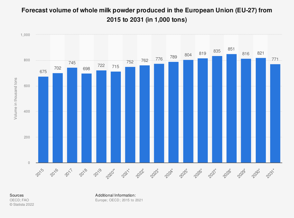 Statistic: Forecast volume of whole milk powder produced in the European Union (EU 28) from 2015 to 2027* (in 1,000 tonnes) | Statista