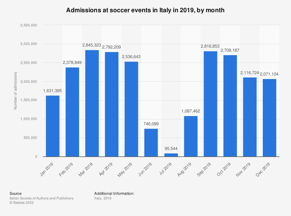 Statistic: Admissions at soccer events in Italy in 2019, by month   Statista