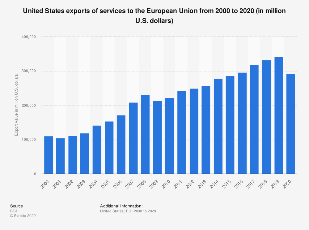 Statistic: United States exports of services to the European Union from 2000 to 2017 (in million U.S. dollars) | Statista
