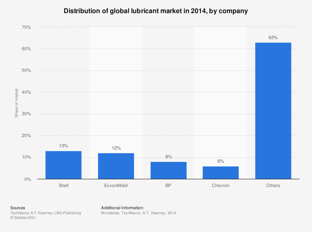 Statistic: Distribution of global lubricant market in 2014, by company | Statista