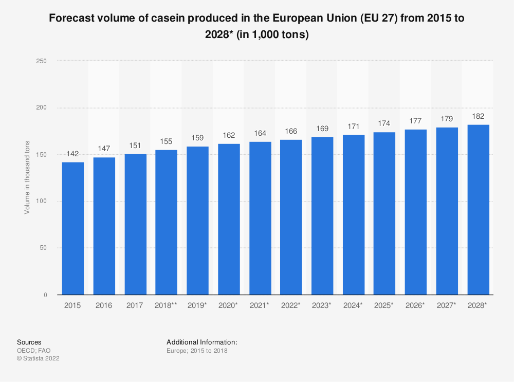 Statistic: Forecast volume of casein produced in the European Union (EU 27) from 2015 to 2028* (in 1,000 tons)   Statista