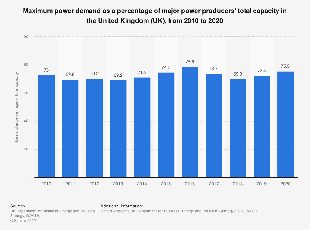 Statistic: Maximum power demand as a percentage of major power producers' total capacity in the United Kingdom (UK), from 2010 to 2017 (in megawatts) | Statista