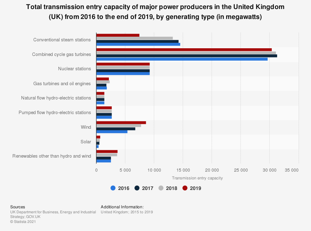 Statistic: Total transmission entry capacity of major power producers in the United Kingdom (UK) from 2016 to the end of 2019, by generating type (in megawatts) | Statista