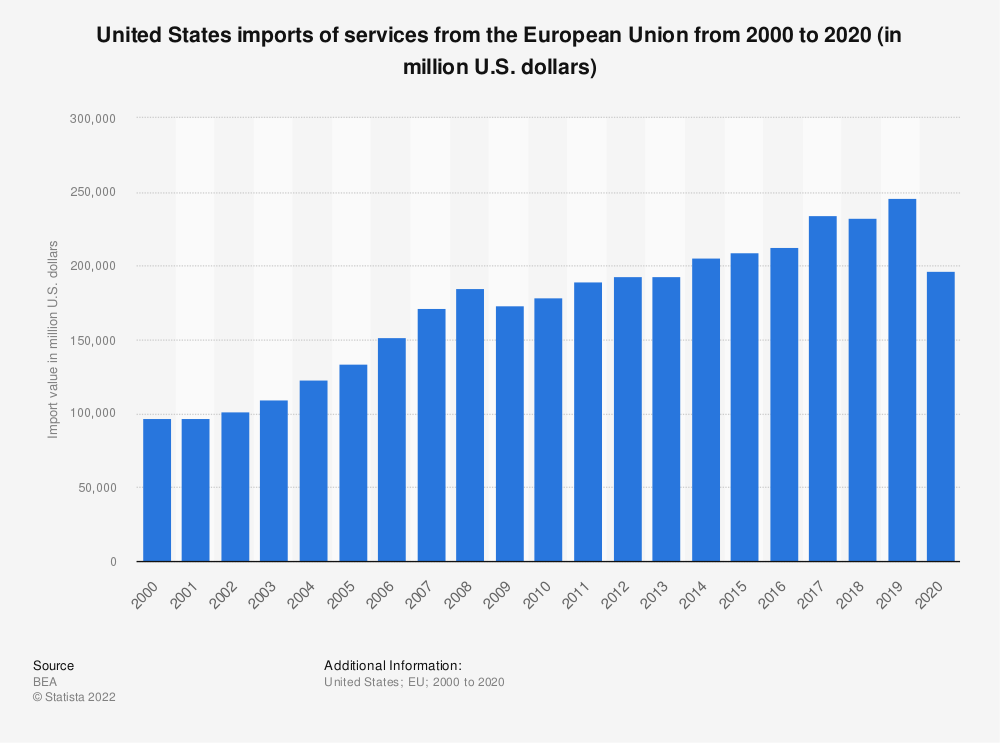 Statistic: United States imports of services from the European Union from 2000 to 2018 (in million U.S. dollars) | Statista