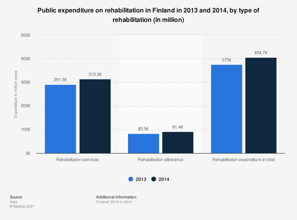 Statistic: Public expenditure on rehabilitation in Finland in 2013 and 2014, by type of rehabilitation (in million) | Statista
