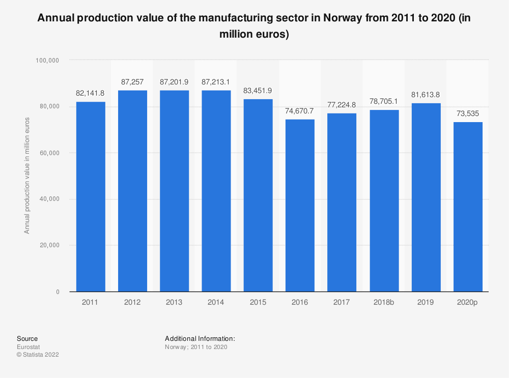 Statistic: Annual production value of the manufacturing sector in Norway from 2008 to 2015 (in million euros) | Statista