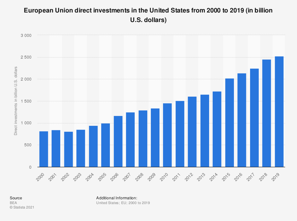 Statistic: European Union direct investments in the United States from 2000 to 2019 (in billion U.S. dollars) | Statista