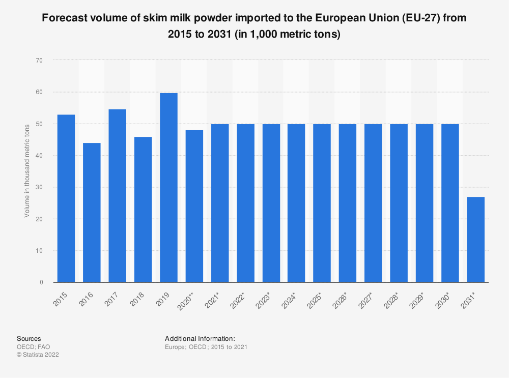 Statistic: Forecast volume of skim milk powder imported to the European Union (EU 28) from 2015 to 2027* (in 1,000 tonnes) | Statista