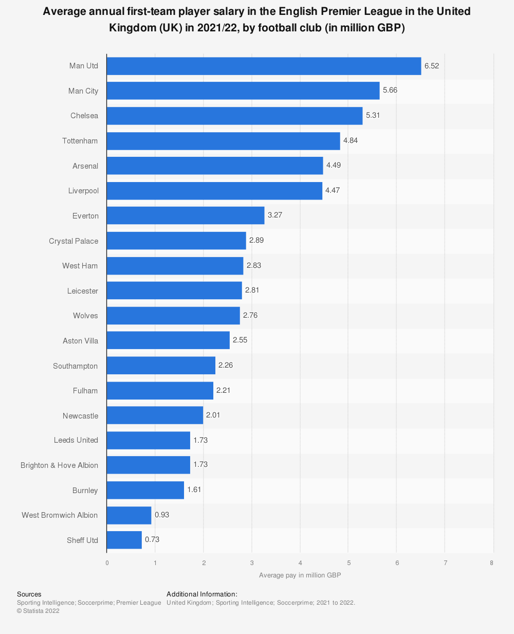 Statistic: Average annual first-team player salary in the English Premier League in the United Kingdom (UK) in 2018/2019, by football club (in million GBP) | Statista