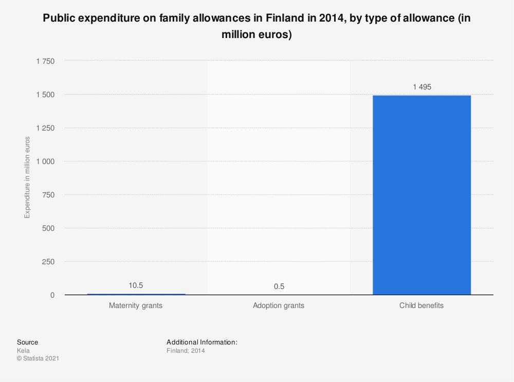 Statistic: Public expenditure on family allowances in Finland in 2014, by type of allowance (in million euros) | Statista