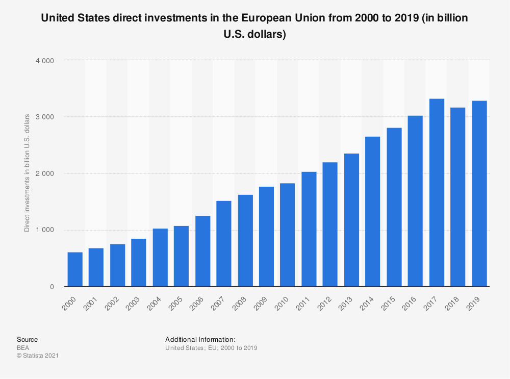 Statistic: United States direct investments in the European Union from 2000 to 2019 (in billion U.S. dollars) | Statista