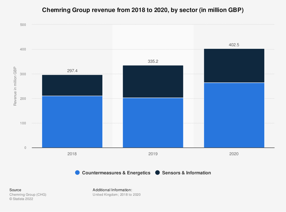 Statistic: Chemring Group revenue by sector in 2017 and 2018* (in million GBP) | Statista