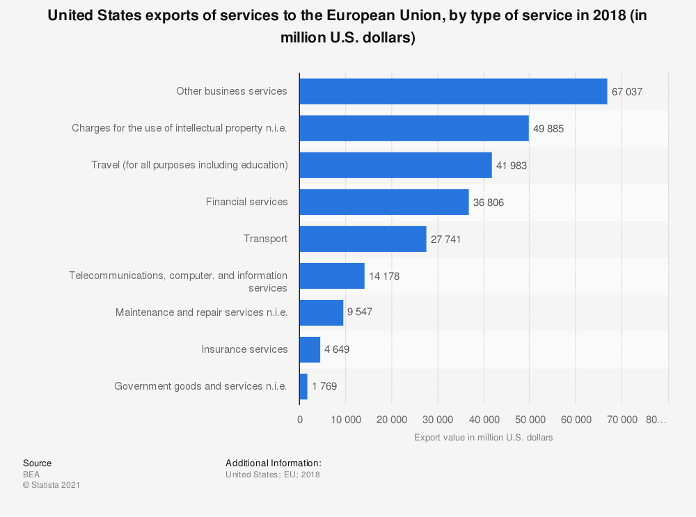 Statistic: United States exports of services to the European Union, by type of service in 2017 (in million U.S. dollars) | Statista
