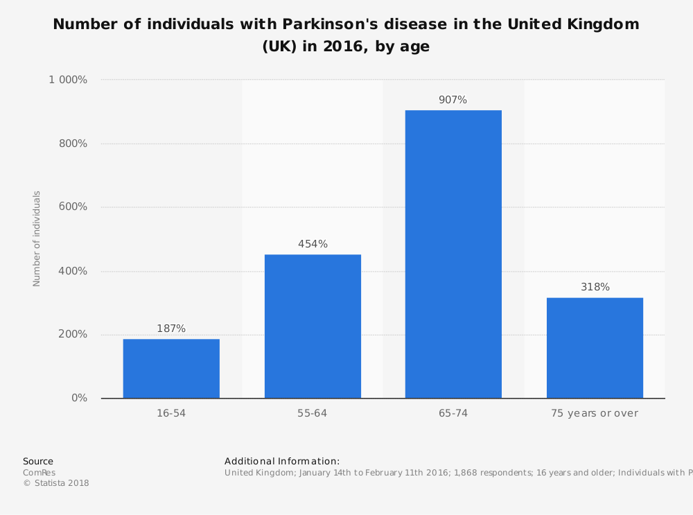 Statistic: Number of individuals with Parkinson's disease in the United Kingdom (UK) in 2016, by age | Statista