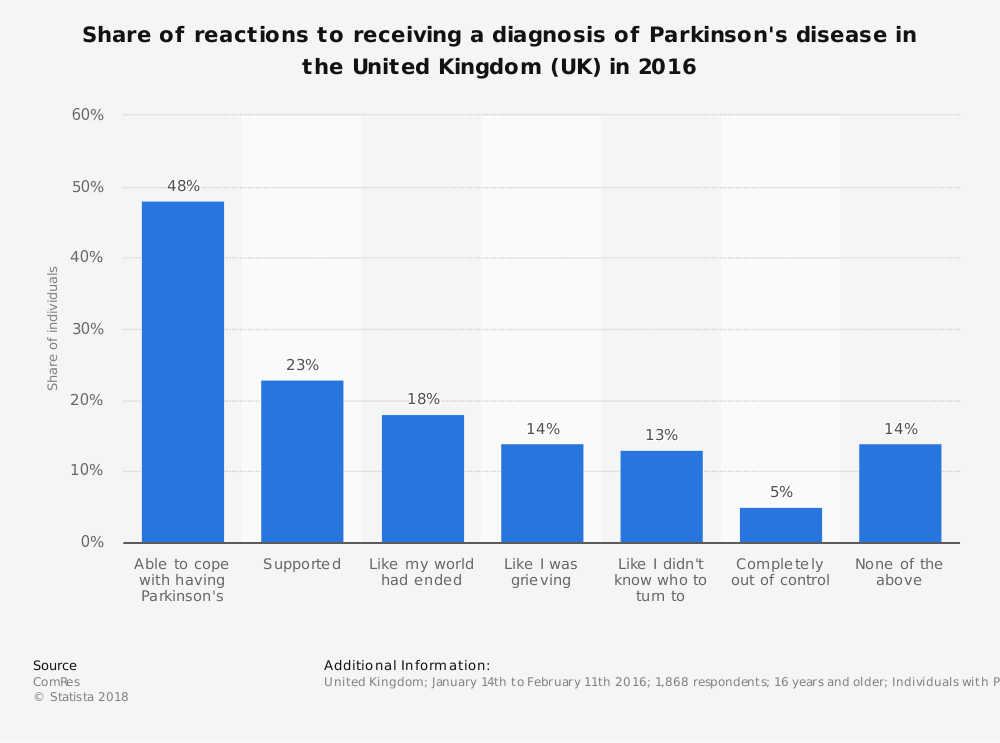 Statistic: Share of reactions to receiving a diagnosis of Parkinson's disease in the United Kingdom (UK) in 2016 | Statista