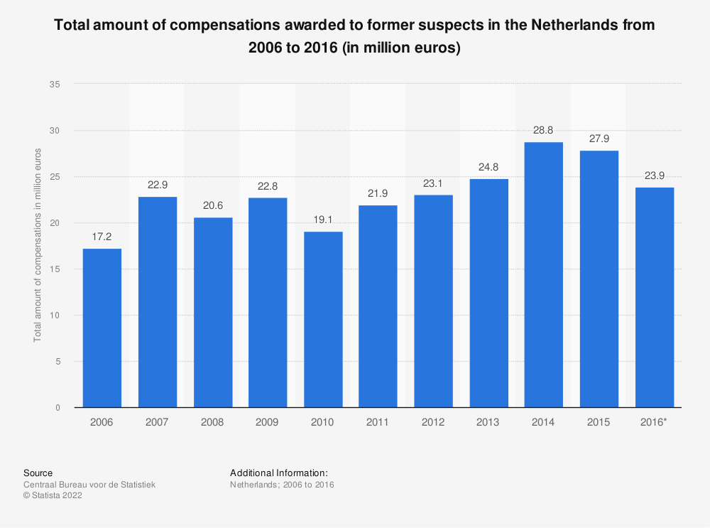 Statistic: Total amount of compensations awarded to former suspects in the Netherlands from 2006 to 2016 (in million euros) | Statista