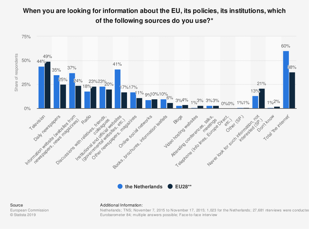 Statistic: When you are looking for information about the EU, its policies, its institutions, which of the following sources do you use?* | Statista