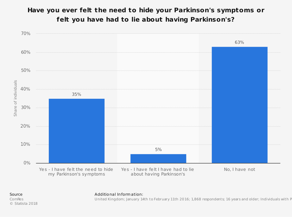 Statistic: Have you ever felt the need to hide your Parkinson's symptoms or felt you have had to lie about having Parkinson's?  | Statista