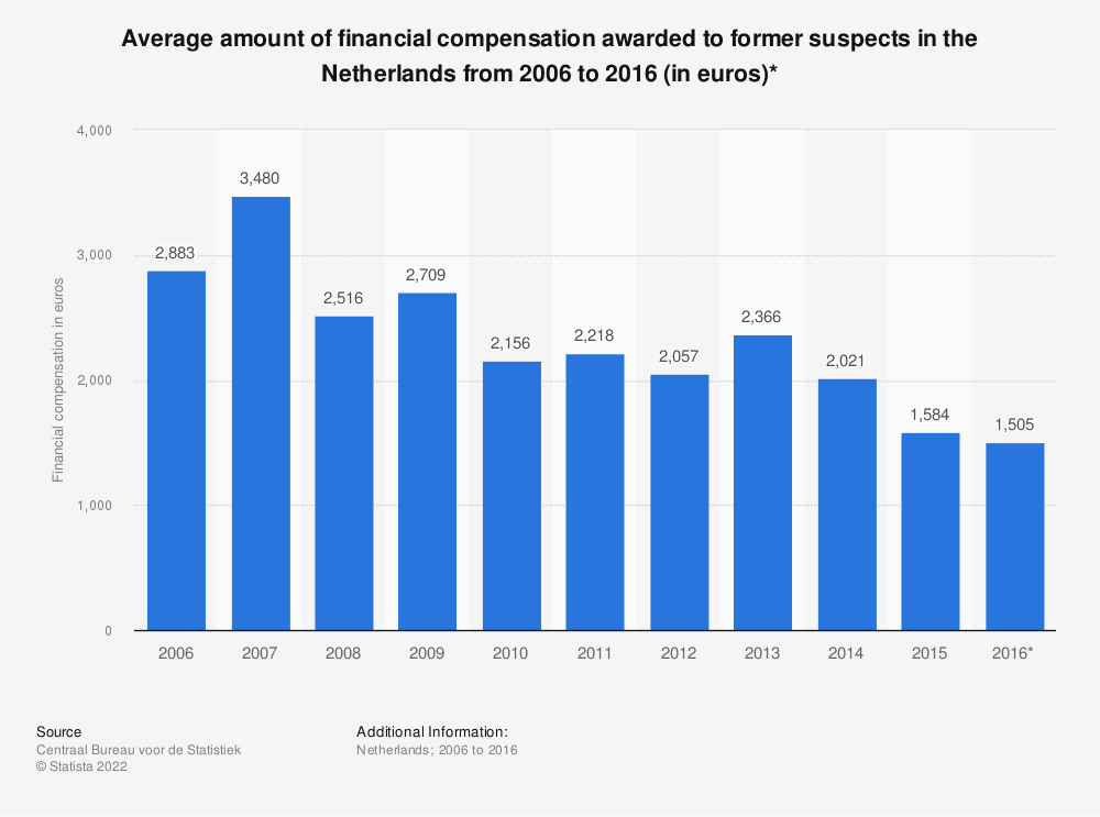 Statistic: Average amount of financial compensation awarded to former suspects in the Netherlands from 2006 to 2016 (in euros)* | Statista