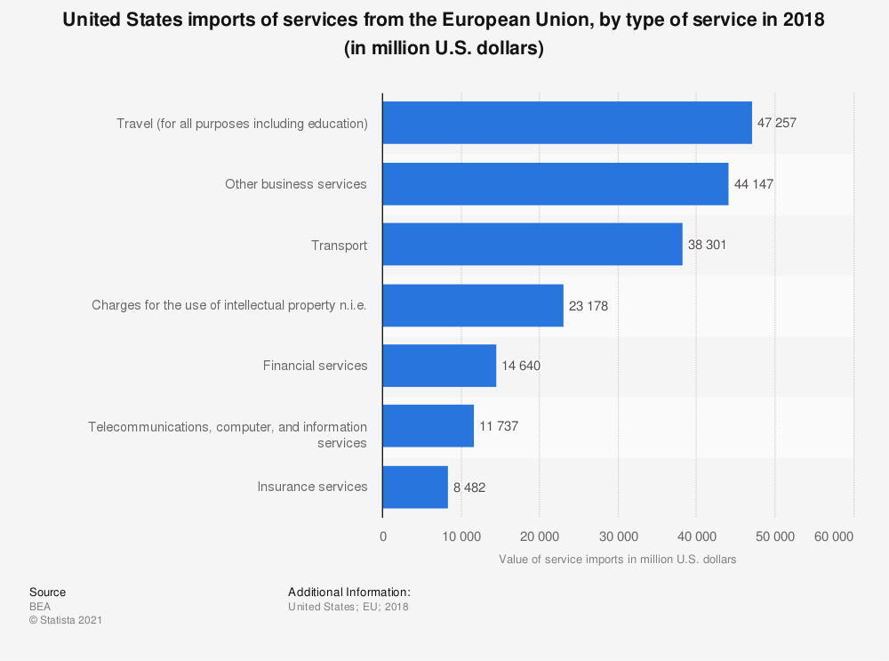 Statistic: United States imports of services from the European Union, by type of service in 2017 (in million U.S. dollars) | Statista