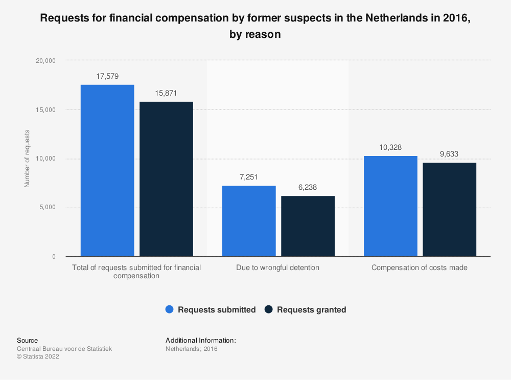 Statistic: Requests for financial compensation by former suspects in the Netherlands in 2016, by reason | Statista